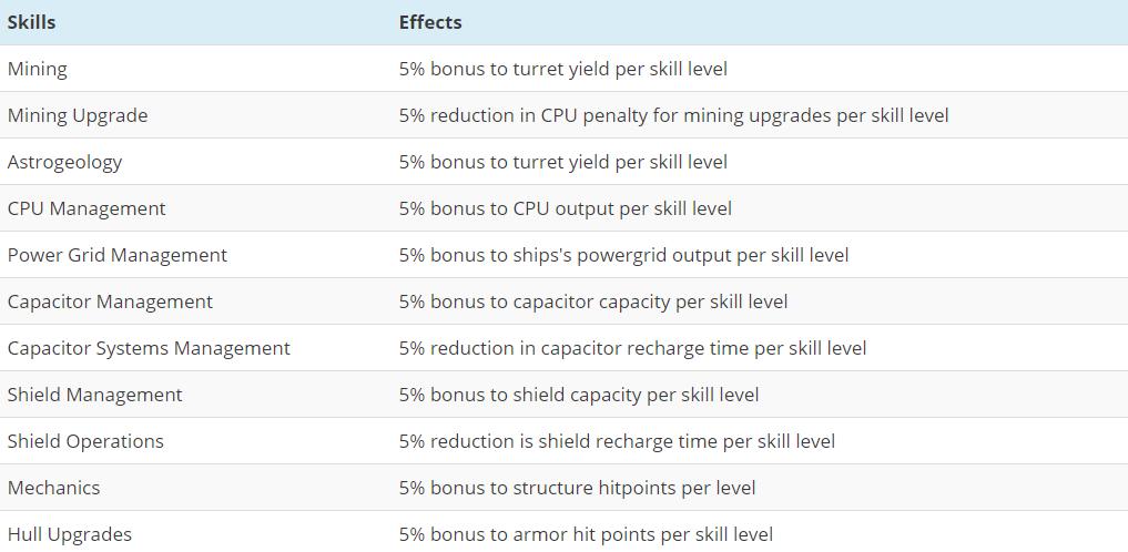 Eve Online ore mining skills