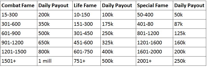 Black desert fame payout