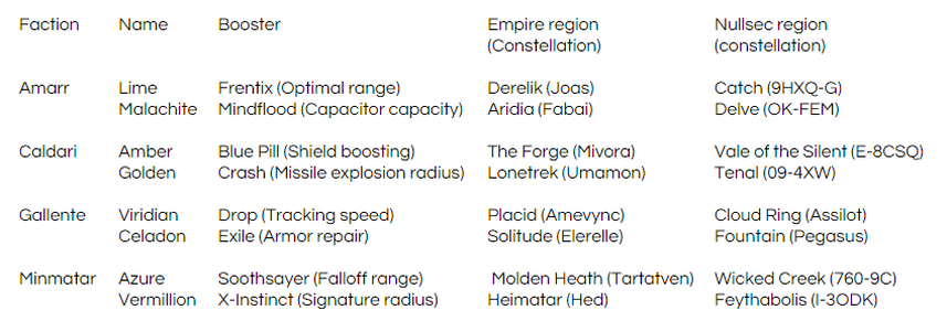 Eve Online gas locations