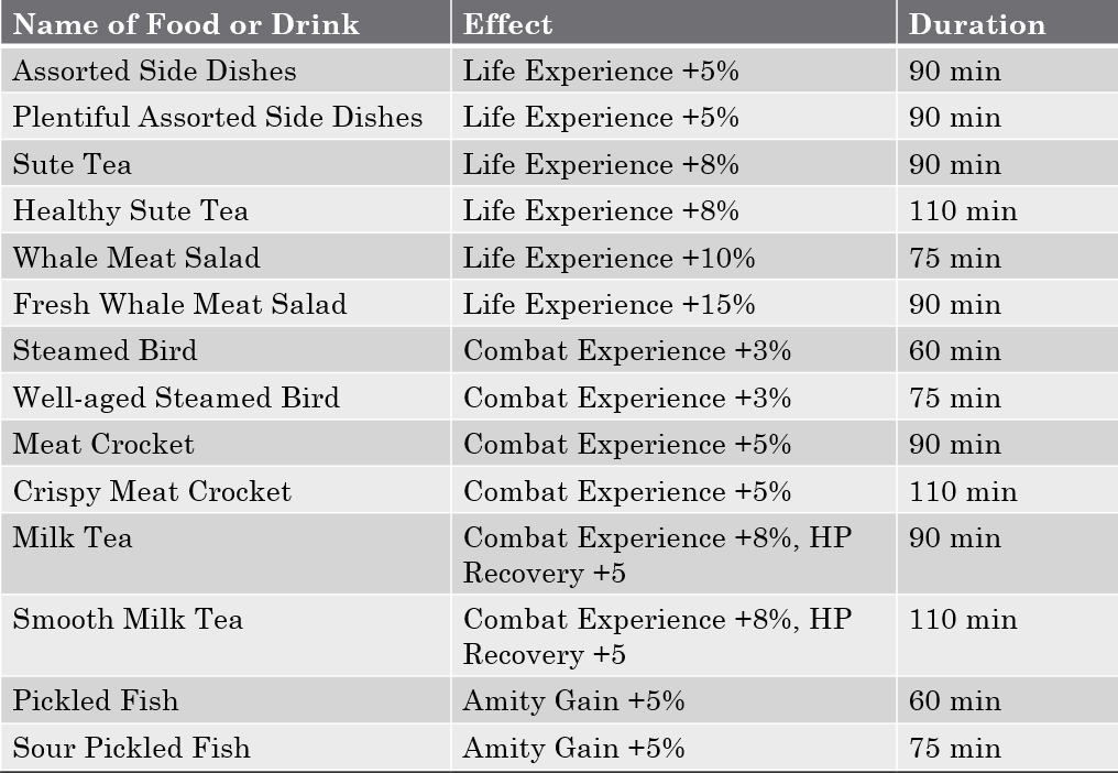 Sorted Tables With Foods And Drinks That Buff Abilities Saarith Gaming