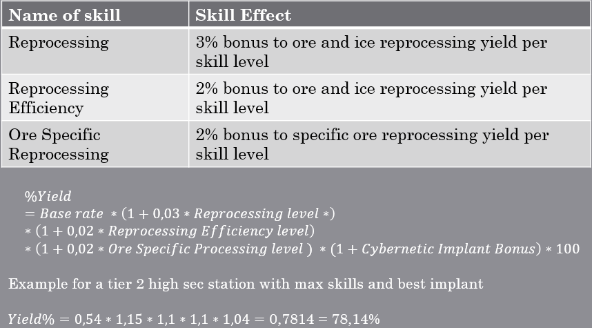 Eve Online Reprocessing guide - reprocessing skill list