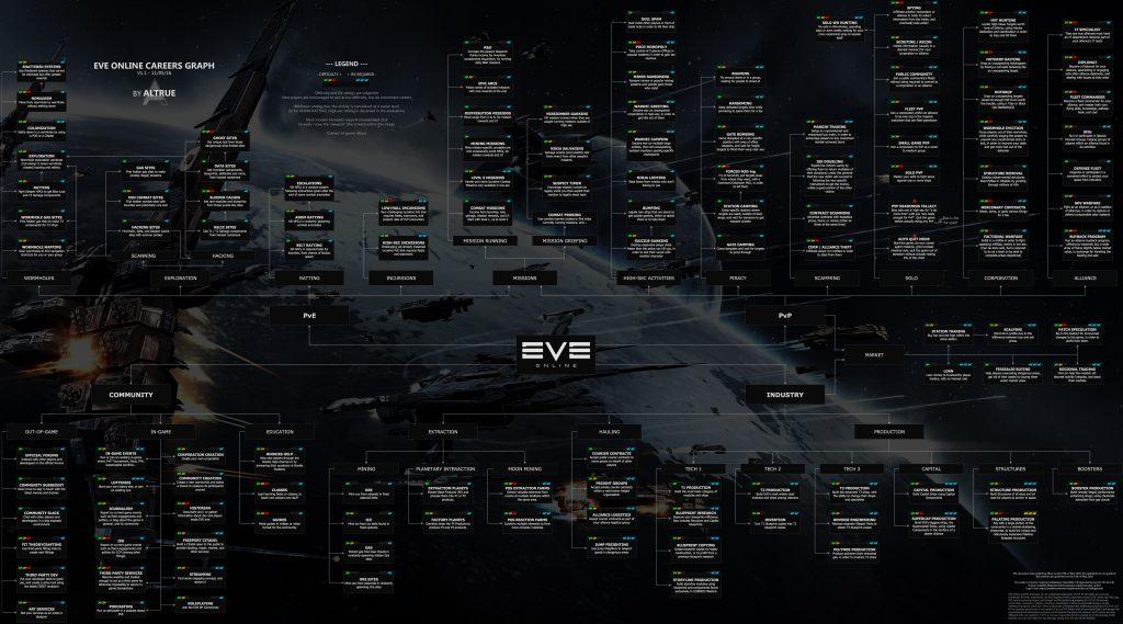 Eve Online Career flow chart