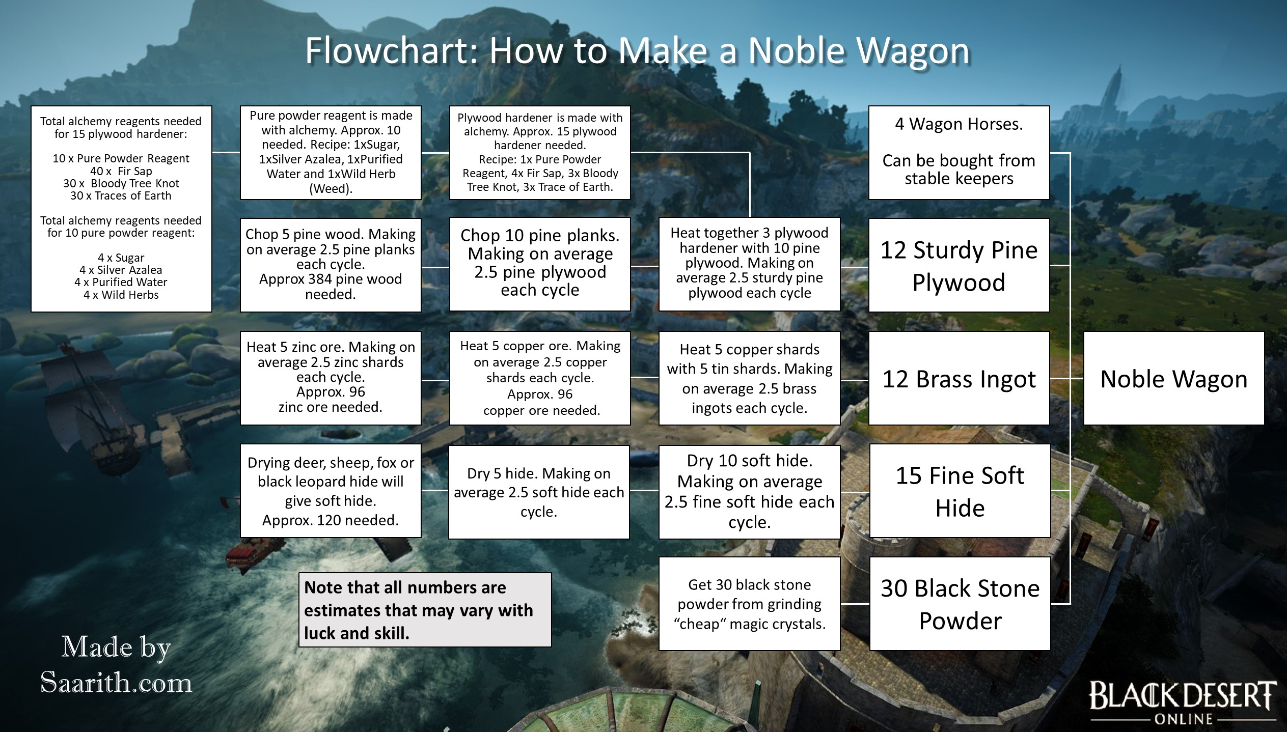 Flowchart showing how to make a noble wagon in black desert online