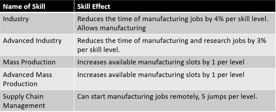 List of skills that benefit manufacturing in eve online